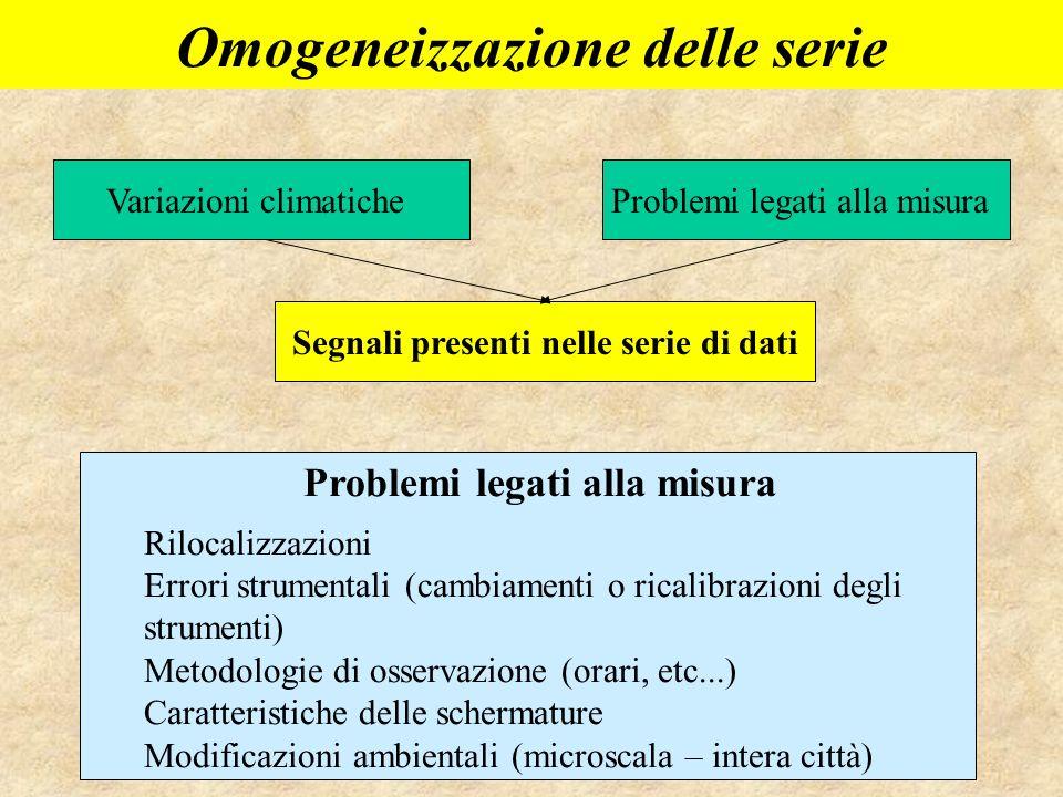 Omogeneizzazione delle serie Segnali presenti nelle serie di dati Variazioni climaticheProblemi legati alla misura Rilocalizzazioni Errori strumentali