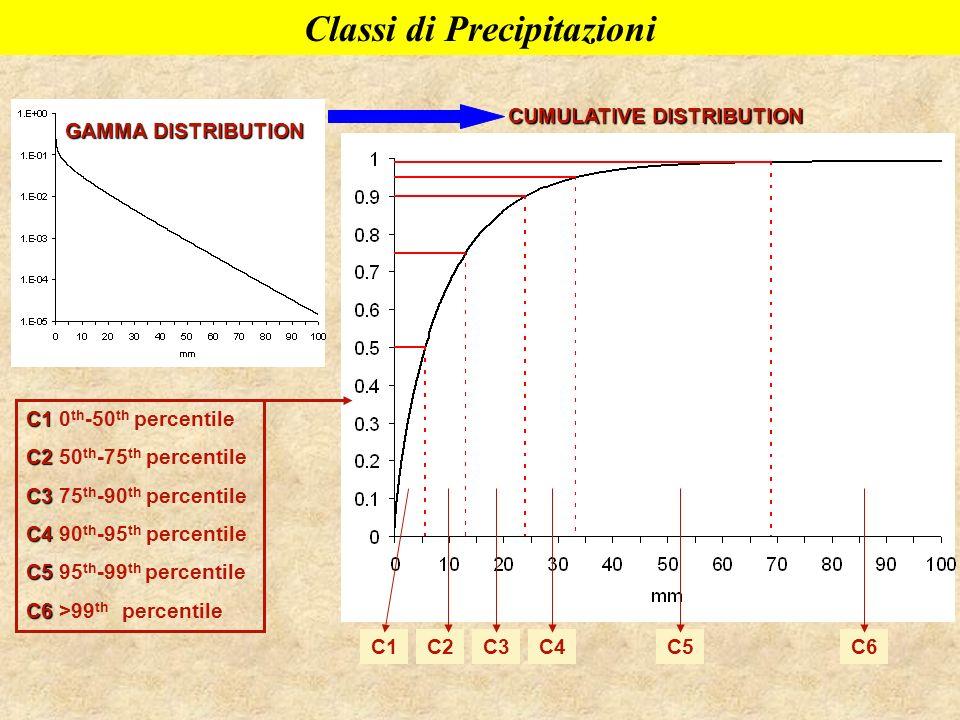 GAMMA DISTRIBUTION CUMULATIVE DISTRIBUTION C1C2C5C4C3C6 C1 C1 0 th -50 th percentile C2 C2 50 th -75 th percentile C3 C3 75 th -90 th percentile C4 C4