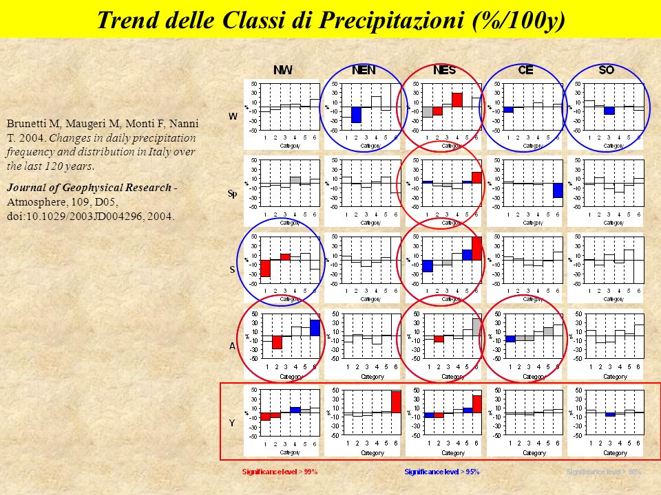Brunetti M, Maugeri M, Monti F, Nanni T. 2004. Changes in daily precipitation frequency and distribution in Italy over the last 120 years. Journal of