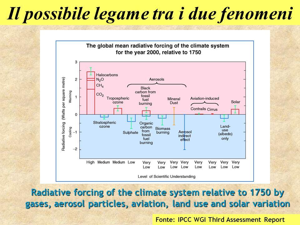 La complessità del sistema Il legame tra gas-serra e cambiamenti climatici è in realtà estremamente complesso e, anche se disponessimo di stime affidabili dei contributi di tutti i fattori in grado di influire sul bilancio energetico della Terra, le nostre valutazioni sarebbero comunque affette da significative incertezze in quanto non esiste ancora un completo sistema di modelli matematici in grado di descrivere efficacemente tutte le conseguenze di un eventuale disequilibrio tra radiazione entrante ed uscente.