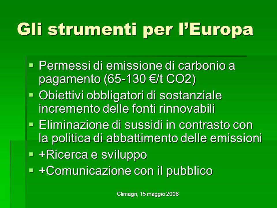 Climagri, 15 maggio 2006 Gli strumenti per lEuropa Permessi di emissione di carbonio a pagamento (65-130 /t CO2) Permessi di emissione di carbonio a pagamento (65-130 /t CO2) Obiettivi obbligatori di sostanziale incremento delle fonti rinnovabili Obiettivi obbligatori di sostanziale incremento delle fonti rinnovabili Eliminazione di sussidi in contrasto con la politica di abbattimento delle emissioni Eliminazione di sussidi in contrasto con la politica di abbattimento delle emissioni +Ricerca e sviluppo +Ricerca e sviluppo +Comunicazione con il pubblico +Comunicazione con il pubblico