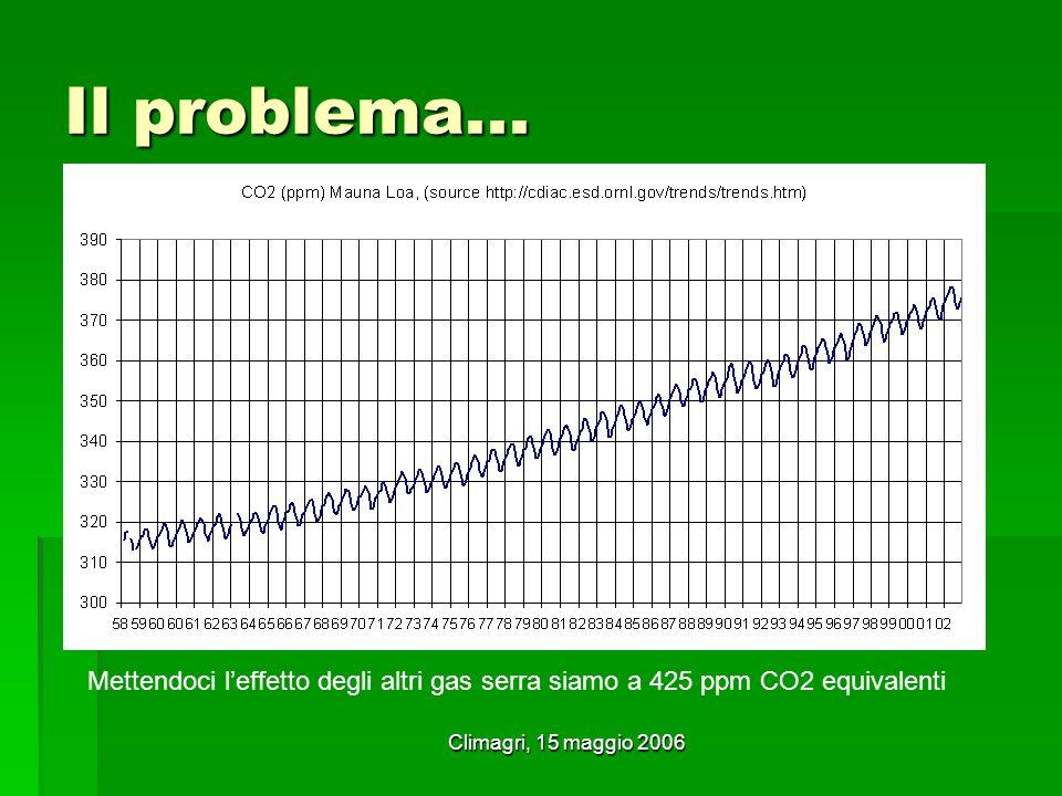 Climagri, 15 maggio 2006 Il problema... Mettendoci leffetto degli altri gas serra siamo a 425 ppm CO2 equivalenti
