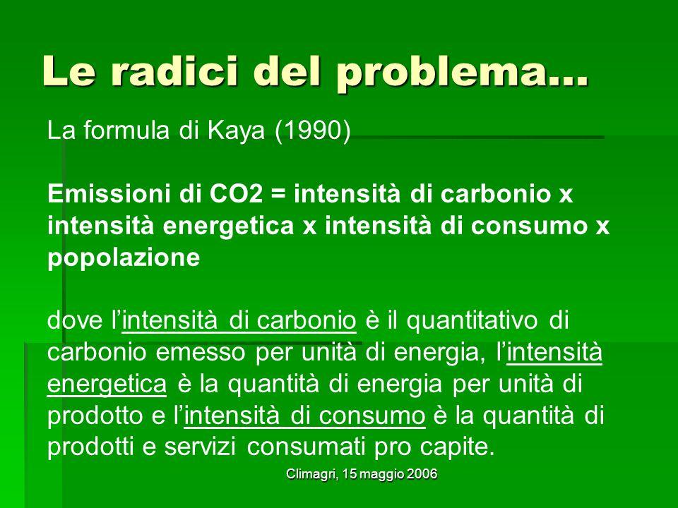 Climagri, 15 maggio 2006 Le radici del problema... La formula di Kaya (1990) Emissioni di CO2 = intensità di carbonio x intensità energetica x intensi