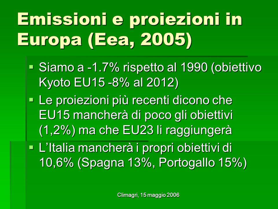 Climagri, 15 maggio 2006 Emissioni e proiezioni in Europa (Eea, 2005) Siamo a -1.7% rispetto al 1990 (obiettivo Kyoto EU15 -8% al 2012) Siamo a -1.7% rispetto al 1990 (obiettivo Kyoto EU15 -8% al 2012) Le proiezioni più recenti dicono che EU15 mancherà di poco gli obiettivi (1,2%) ma che EU23 li raggiungerà Le proiezioni più recenti dicono che EU15 mancherà di poco gli obiettivi (1,2%) ma che EU23 li raggiungerà LItalia mancherà i propri obiettivi di 10,6% (Spagna 13%, Portogallo 15%) LItalia mancherà i propri obiettivi di 10,6% (Spagna 13%, Portogallo 15%)