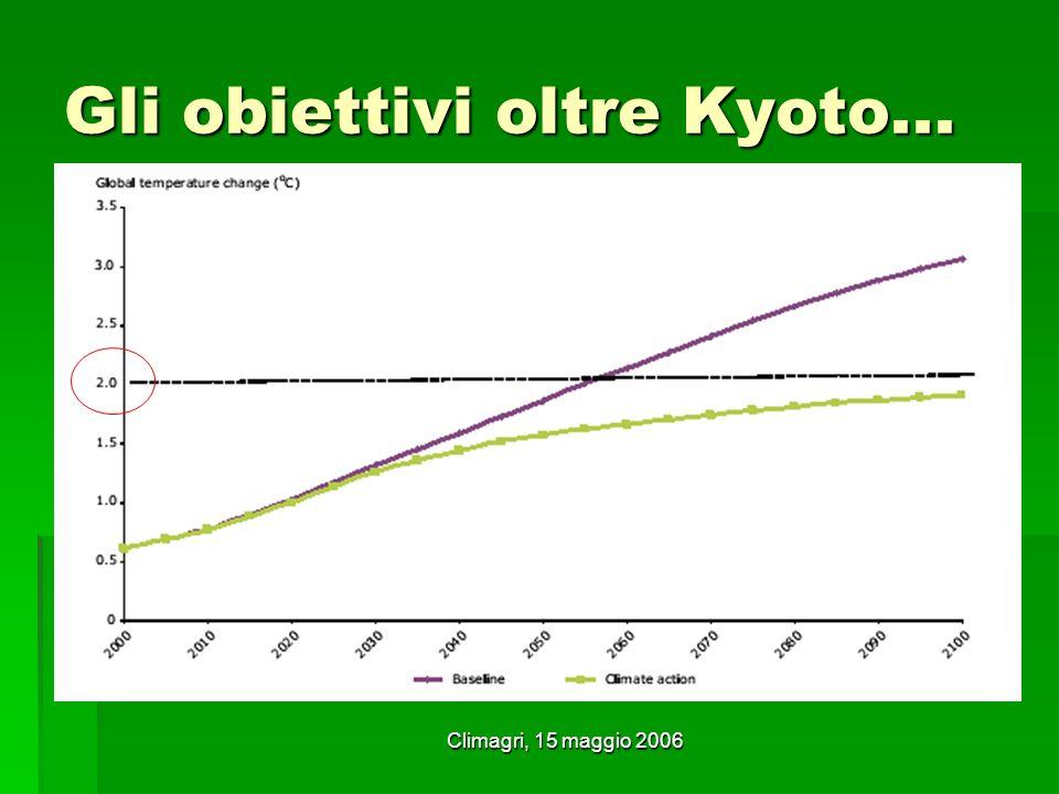 Climagri, 15 maggio 2006 Gli obiettivi oltre Kyoto... Non più di 2 °C di aumento termico globale al 2100 Non più di 2 °C di aumento termico globale al
