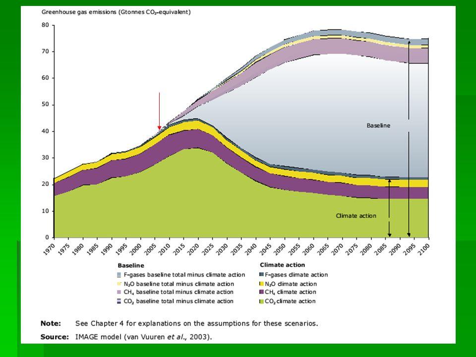 Climagri, 15 maggio 2006 Gli obiettivi oK- 3... riportare le emissioni di gas serra ai livelli del 1970... riportare le emissioni di gas serra ai live