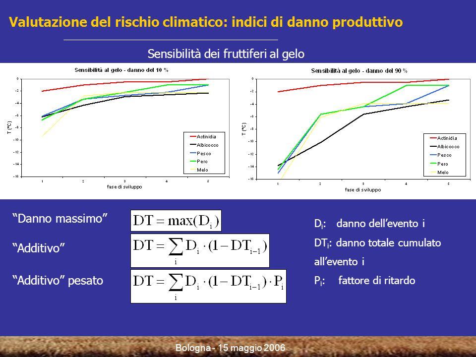 Bologna - 15 maggio 2006 Valutazione del rischio climatico: indici di danno produttivo Sensibilità dei fruttiferi al gelo Danno massimo Additivo Addit