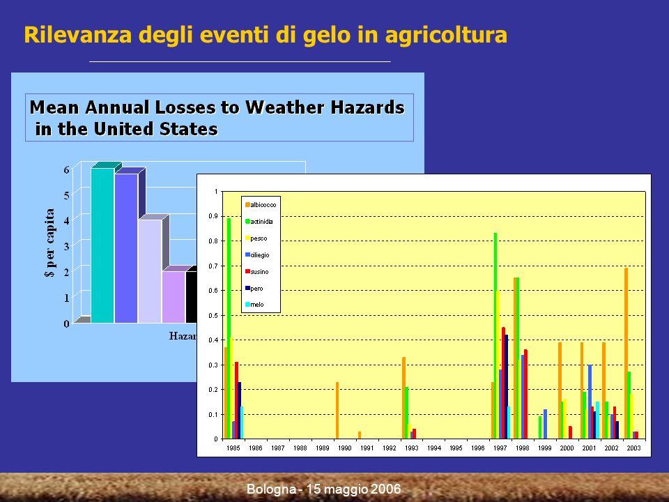 Bologna - 15 maggio 2006 Applicazione a scenari climatici futuri Rischio di perdita produttiva per gelata tardiva (periodo 2011-2098)