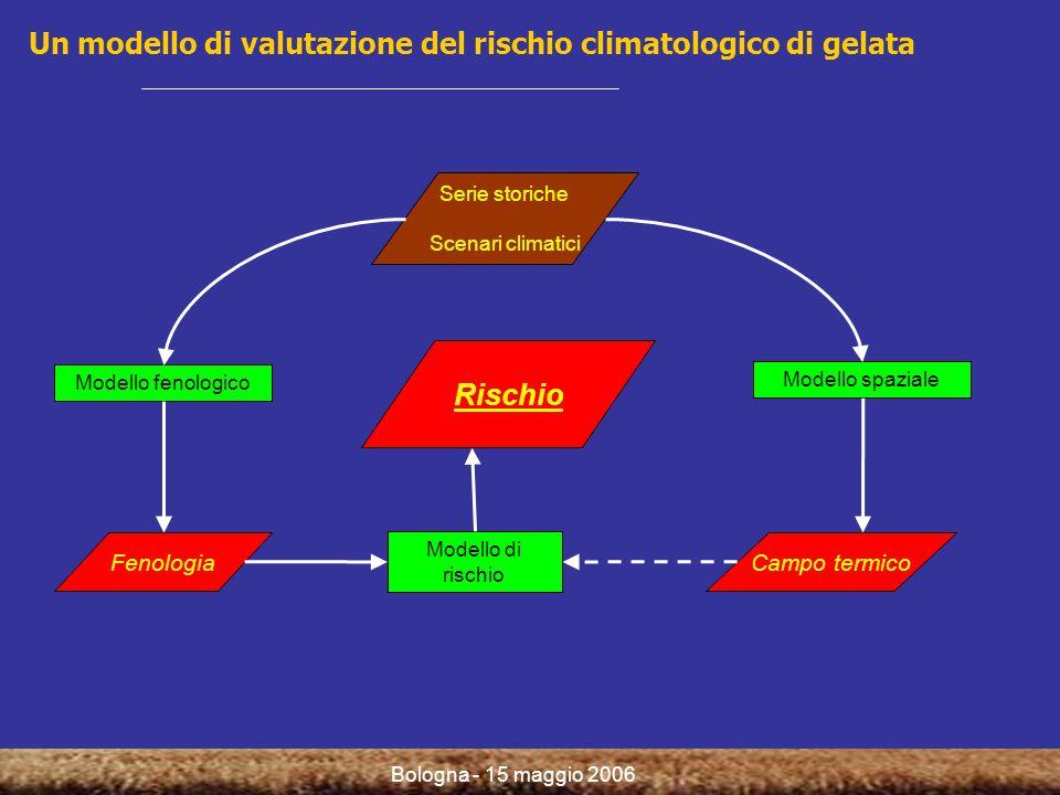 Bologna - 15 maggio 2006 Un modello di valutazione del rischio climatologico di gelata Serie storiche Scenari climatici Modello fenologico Modello spaziale Modello di rischio FenologiaCampo termico Rischio