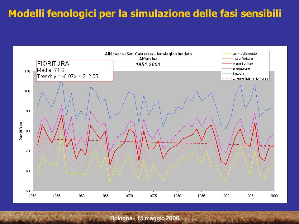Bologna - 15 maggio 2006 Modelli topoclimatici per la valutazione della variabilità spaziale della gelata: esempio di applicazione Temperatura minima giornaliera, 17 marzo 2003