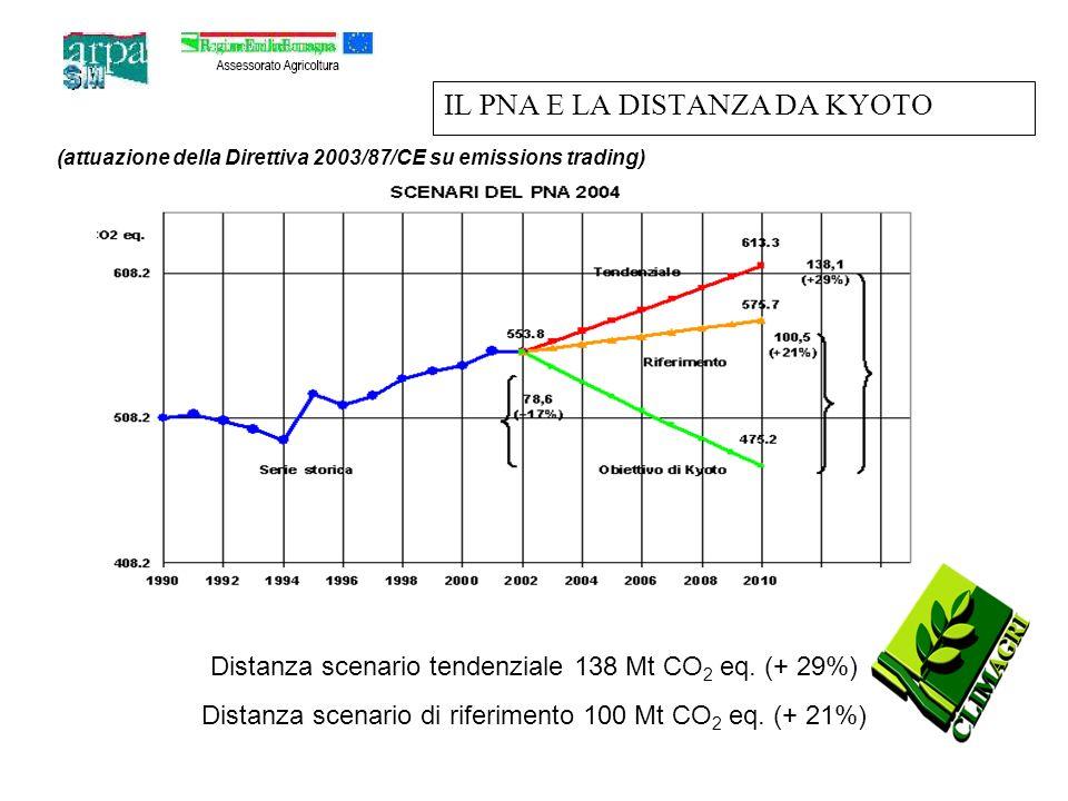 IL PNA E LA DISTANZA DA KYOTO Distanza scenario tendenziale 138 Mt CO 2 eq.