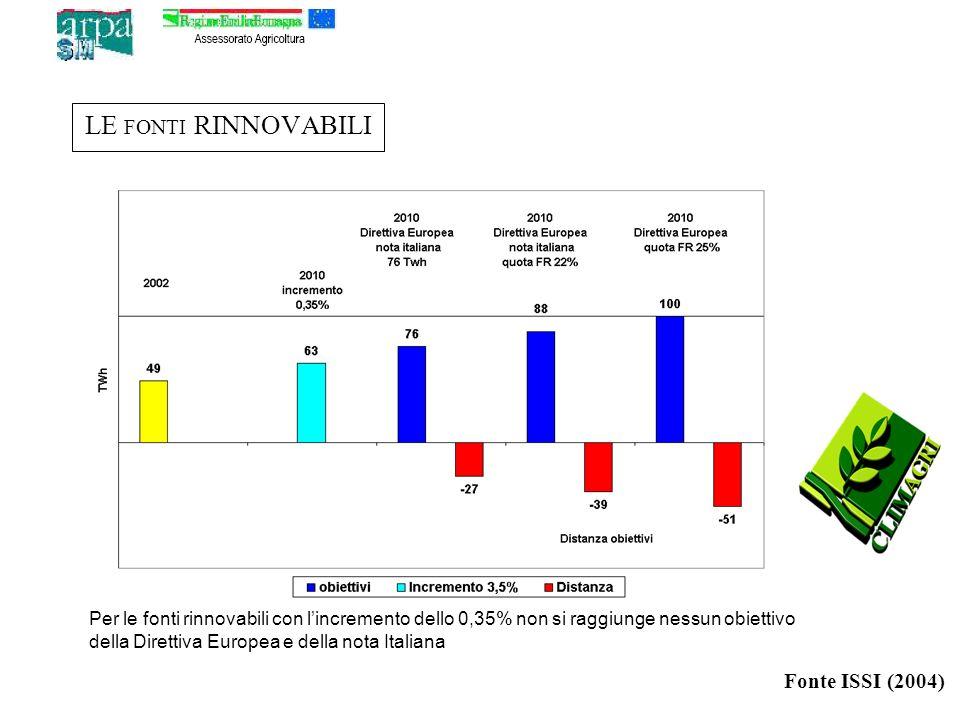 LE FONTI RINNOVABILI Per le fonti rinnovabili con lincremento dello 0,35% non si raggiunge nessun obiettivo della Direttiva Europea e della nota Italiana Fonte ISSI (2004)