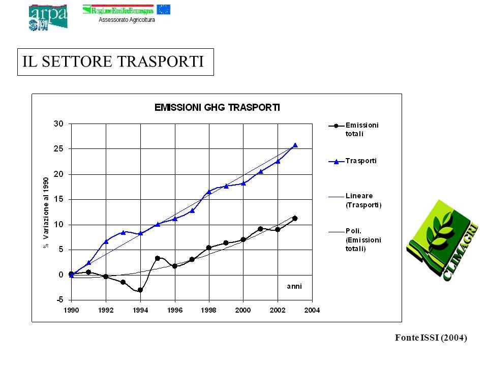 IL SETTORE TRASPORTI Fonte ISSI (2004)