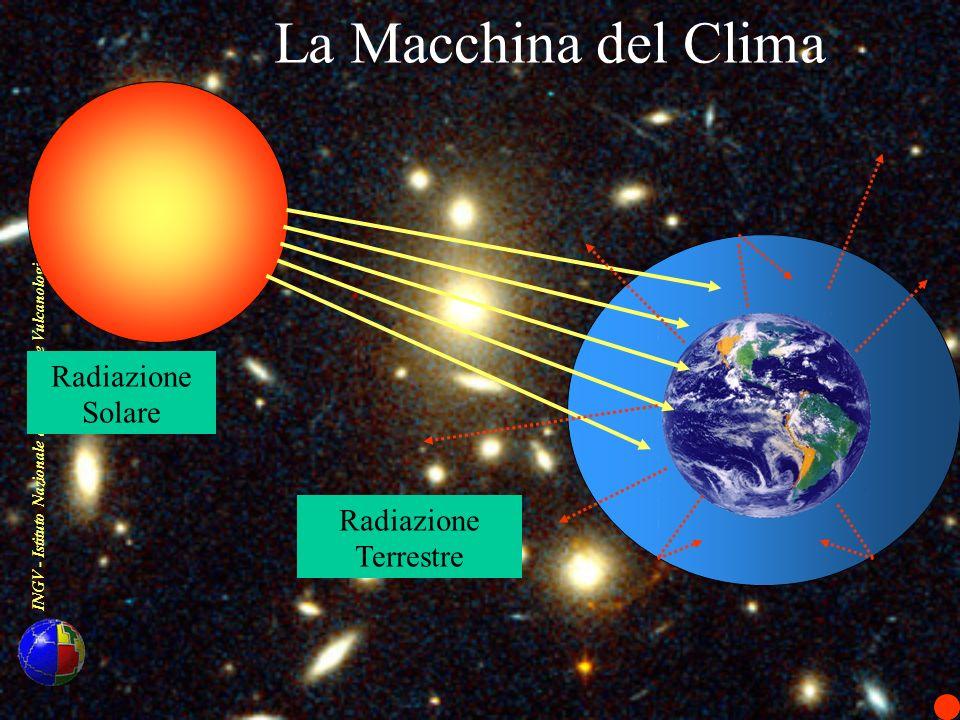 INGV - Istituto Nazionale di Geofisica e Vulcanologia - Italy La Macchina del Clima Radiazione Solare Radiazione Terrestre