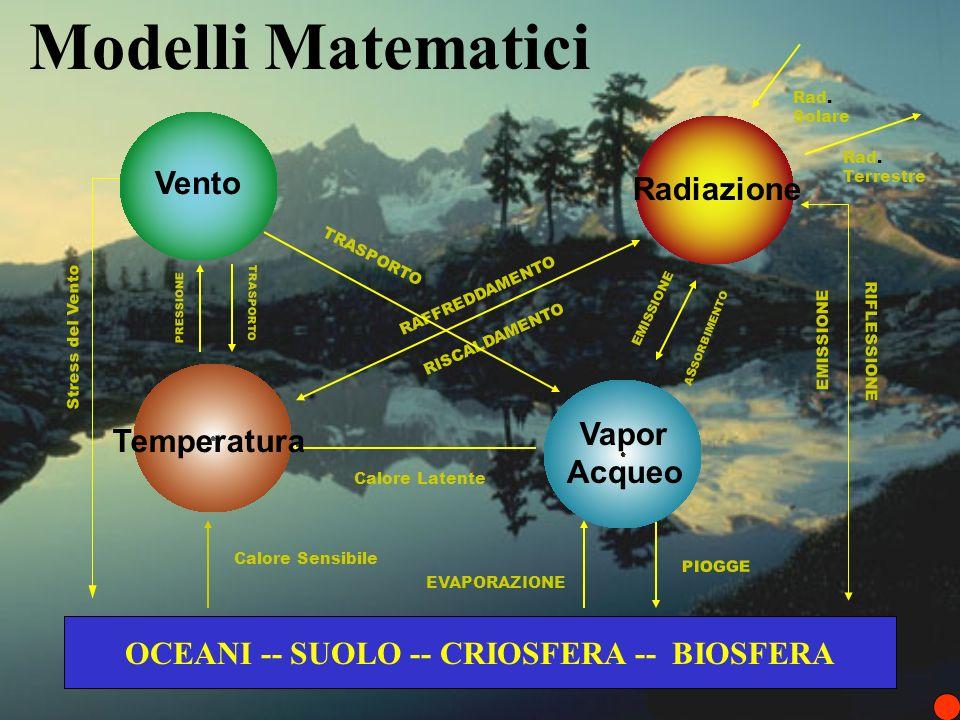 Modelli Matematici OCEANI -- SUOLO -- CRIOSFERA -- BIOSFERA RAFFREDDAMENTO RISCALDAMENTO Calore Latente Stress del Vento PIOGGE EVAPORAZIONE Calore Sensibile RIFLESSIONE EMISSIONE A S SORBIMENTO TRASPORTO PRESSIONE Radiazione Temperatura Vapor Acqueo TRASPORTO Rad.