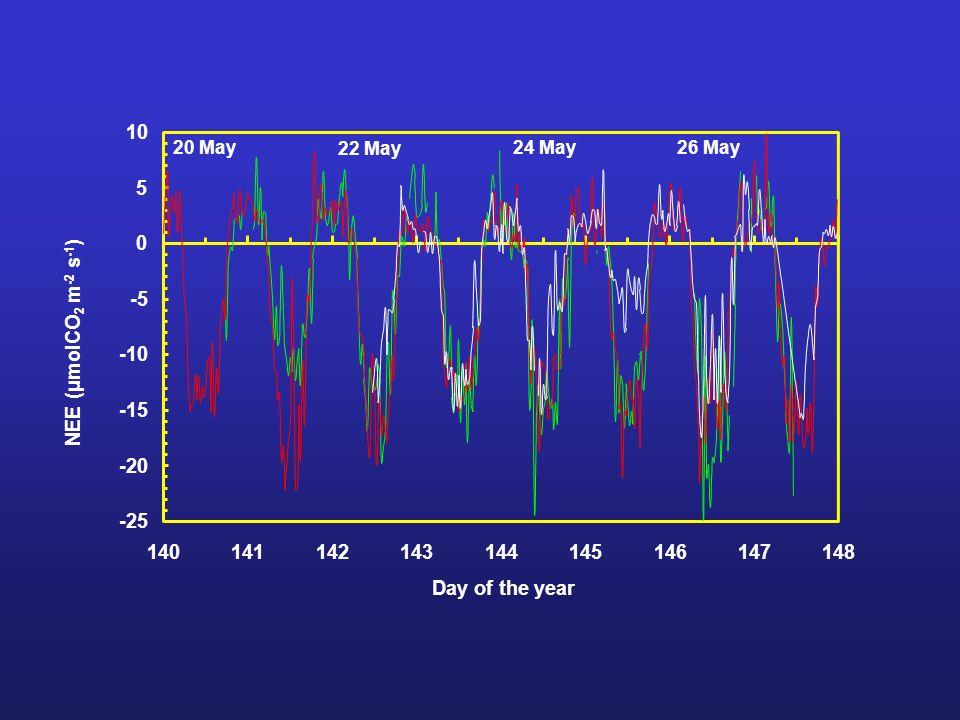 La misura dei flussi di CO2 delle città