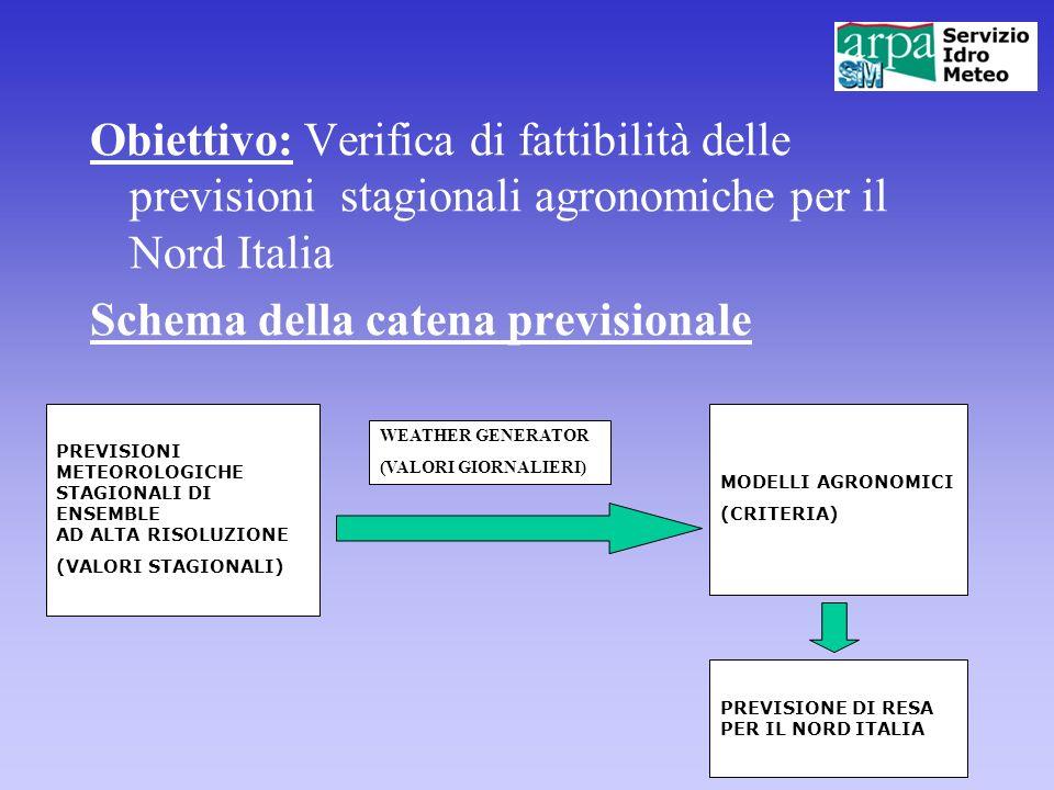 Obiettivo: Verifica di fattibilità delle previsioni stagionali agronomiche per il Nord Italia Schema della catena previsionale PREVISIONI METEOROLOGIC