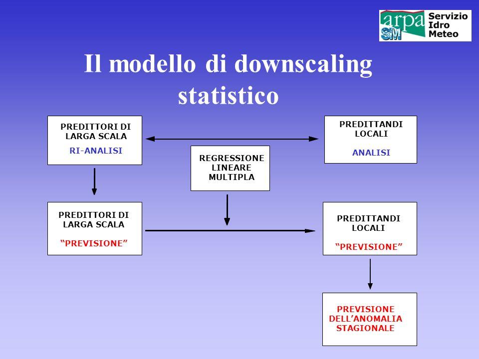 Il modello di downscaling statistico PREDITTANDI LOCALI PREVISIONE PREDITTORI DI LARGA SCALA PREVISIONE PREDITTANDI LOCALI ANALISI REGRESSIONE LINEARE