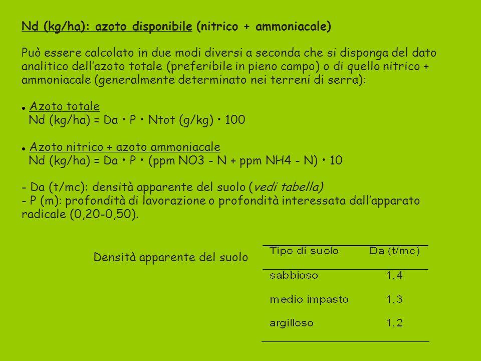 Nd (kg/ha): azoto disponibile (nitrico + ammoniacale) Può essere calcolato in due modi diversi a seconda che si disponga del dato analitico dellazoto