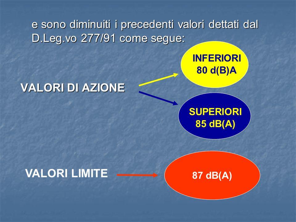 e sono diminuiti i precedenti valori dettati dal D.Leg.vo 277/91 come segue: VALORI DI AZIONE INFERIORI 80 d(B)A SUPERIORI 85 dB(A) VALORI LIMITE 87 d