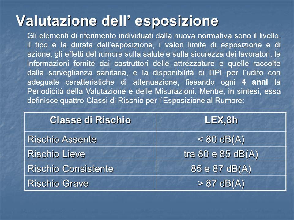 Valutazione dell esposizione Classe di Rischio LEX,8h Rischio Assente < 80 dB(A) Rischio Lieve tra 80 e 85 dB(A) Rischio Consistente 85 e 87 dB(A) Ris
