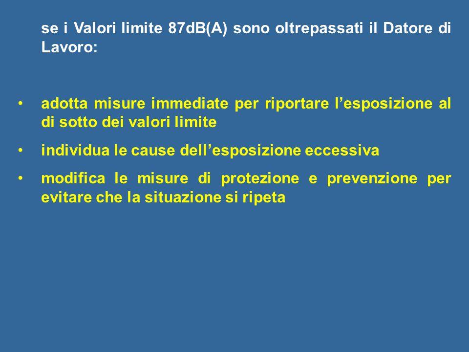 se i Valori limite 87dB(A) sono oltrepassati il Datore di Lavoro: adotta misure immediate per riportare lesposizione al di sotto dei valori limite ind