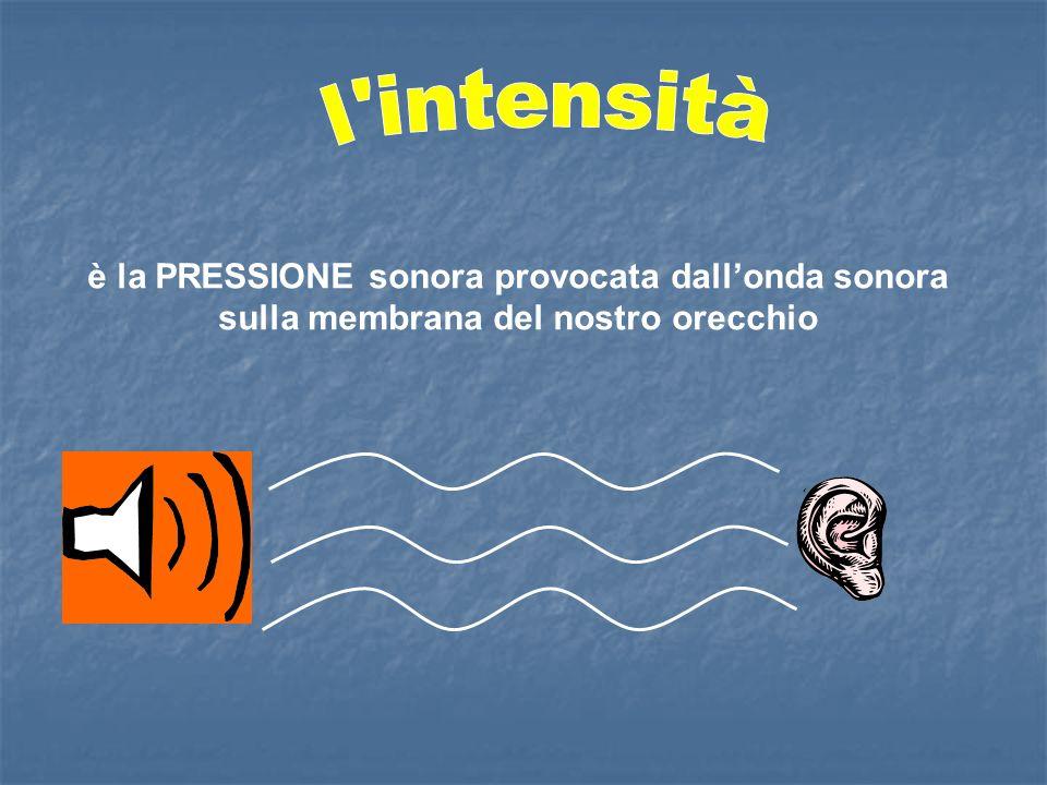 è la PRESSIONE sonora provocata dallonda sonora sulla membrana del nostro orecchio