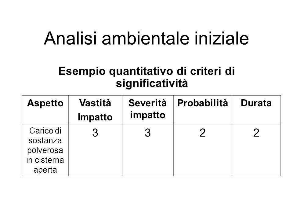 Esempio quantitativo di criteri di significatività Analisi ambientale iniziale AspettoVastità Impatto Severità impatto ProbabilitàDurata Carico di sos
