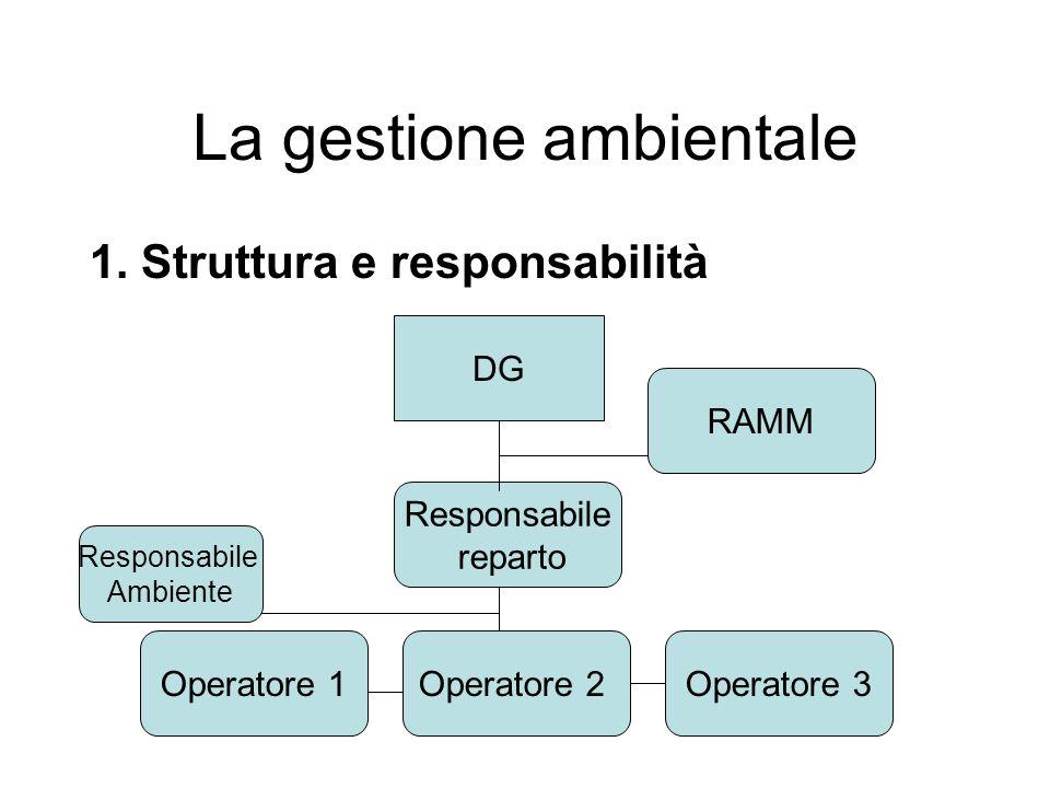 La gestione ambientale 1. Struttura e responsabilità DG Responsabile reparto Operatore 1Operatore 2Operatore 3 Responsabile Ambiente RAMM