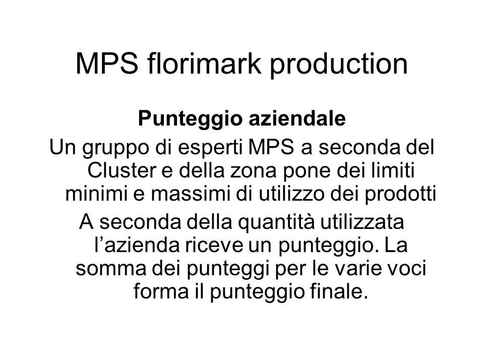 Punteggio aziendale Un gruppo di esperti MPS a seconda del Cluster e della zona pone dei limiti minimi e massimi di utilizzo dei prodotti A seconda de