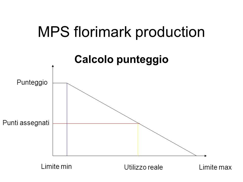 Calcolo punteggio MPS florimark production Punteggio Limite max Punti assegnati Limite min Utilizzo reale