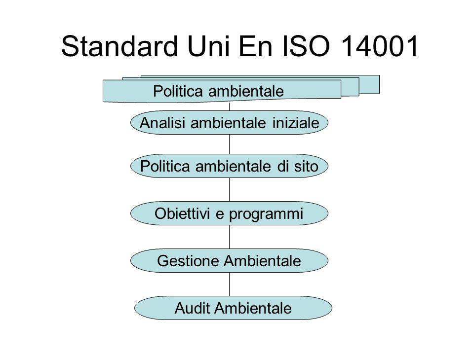 Analisi ambientale iniziale Politica ambientale di sito Obiettivi e programmi Gestione Ambientale Audit Ambientale Politica ambientale