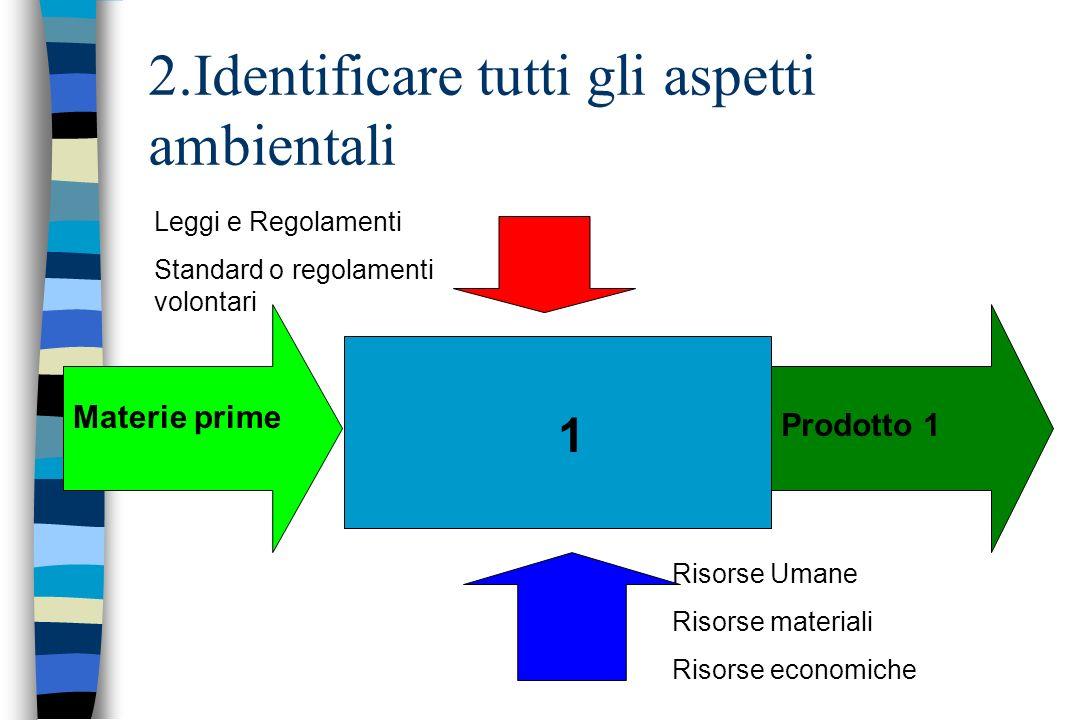 2.Identificare tutti gli aspetti ambientali 1 Materie prime Prodotto 1 Leggi e Regolamenti Standard o regolamenti volontari Risorse Umane Risorse mate