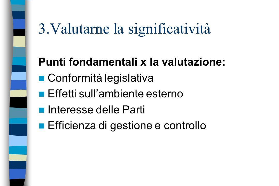 Punti fondamentali x la valutazione: Conformità legislativa Effetti sullambiente esterno Interesse delle Parti Efficienza di gestione e controllo 3.Va