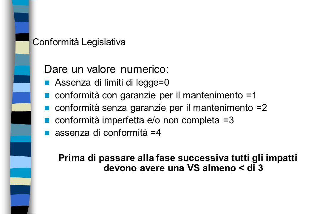 Dare un valore numerico: Assenza di limiti di legge=0 conformità con garanzie per il mantenimento =1 conformità senza garanzie per il mantenimento =2