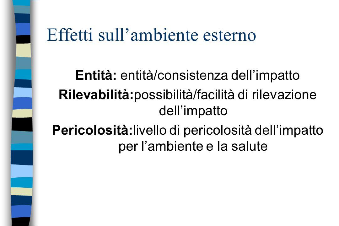 Entità: entità/consistenza dellimpatto Rilevabilità:possibilità/facilità di rilevazione dellimpatto Pericolosità:livello di pericolosità dellimpatto p
