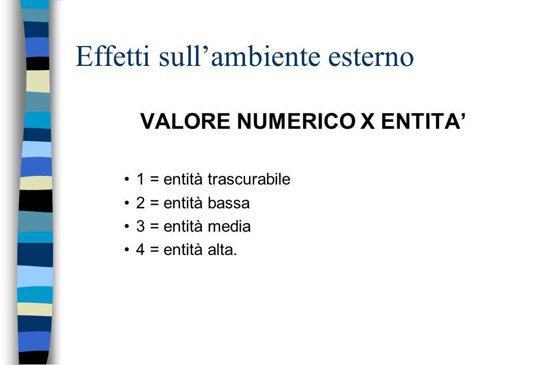 VALORE NUMERICO X ENTITA 1 = entità trascurabile 2 = entità bassa 3 = entità media 4 = entità alta. Effetti sullambiente esterno