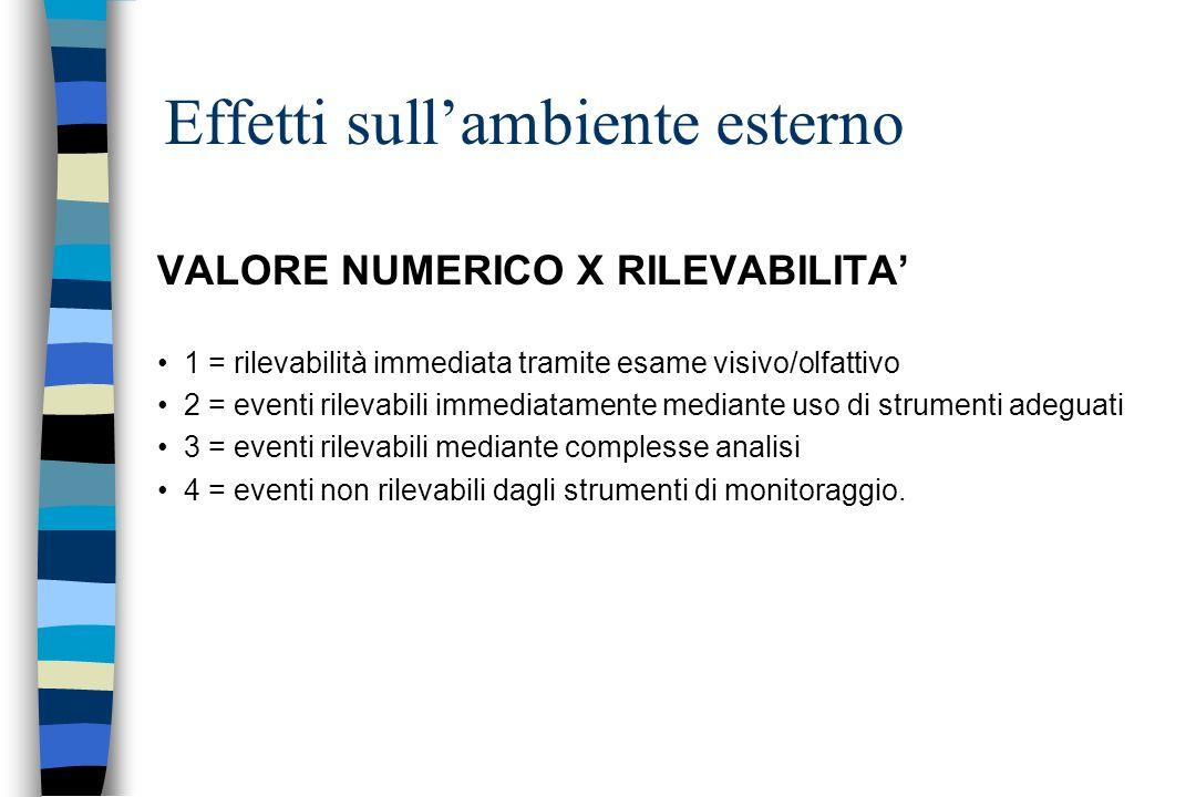VALORE NUMERICO X RILEVABILITA 1 = rilevabilità immediata tramite esame visivo/olfattivo 2 = eventi rilevabili immediatamente mediante uso di strument