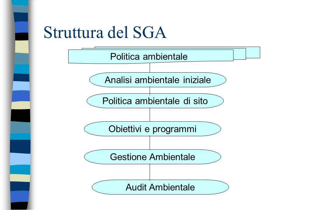 Struttura del SGA Analisi ambientale iniziale Politica ambientale di sito Obiettivi e programmi Gestione Ambientale Audit Ambientale Politica ambienta