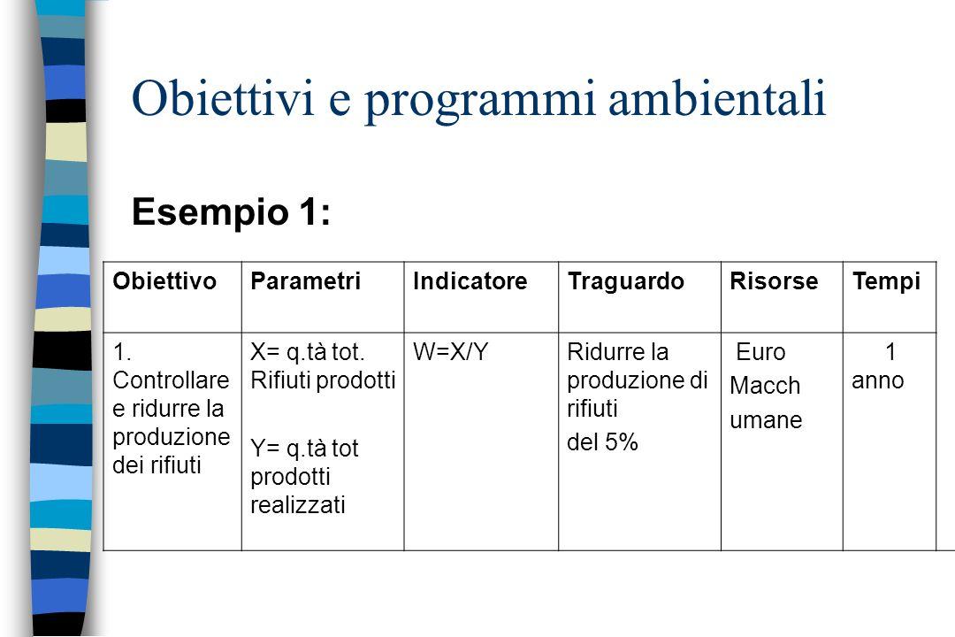 Esempio 1: Obiettivi e programmi ambientali ObiettivoParametriIndicatoreTraguardoRisorseTempi 1. Controllare e ridurre la produzione dei rifiuti X= q.