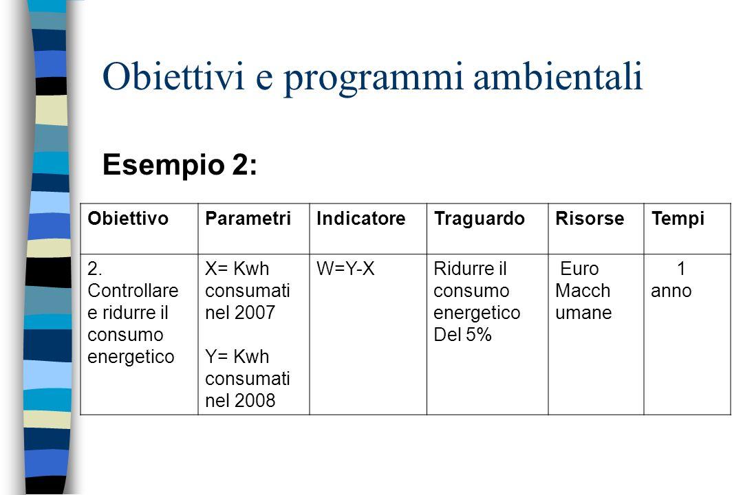 Obiettivi e programmi ambientali ObiettivoParametriIndicatoreTraguardoRisorseTempi 2. Controllare e ridurre il consumo energetico X= Kwh consumati nel