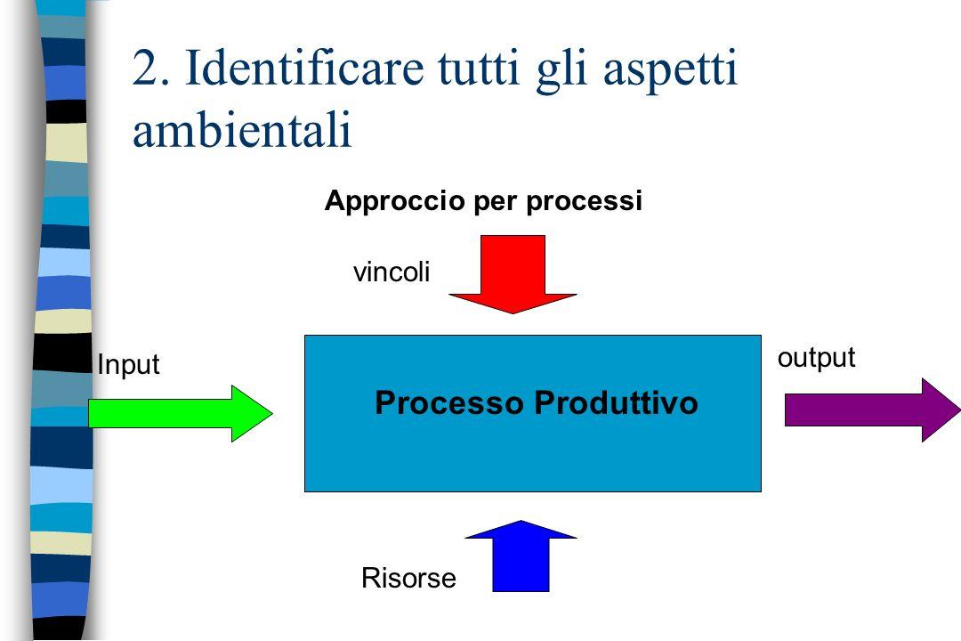 2. Identificare tutti gli aspetti ambientali Approccio per processi Input output vincoli Risorse Processo Produttivo