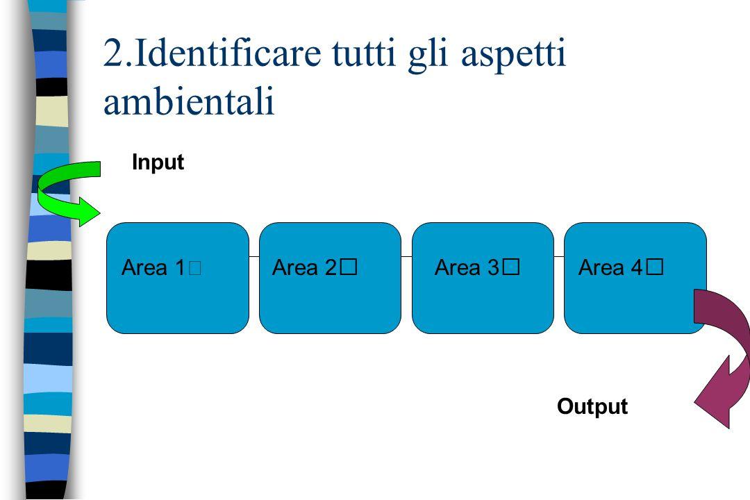 2.Identificare tutti gli aspetti ambientali Area 1Area 2Area 4Area 3 Input Output