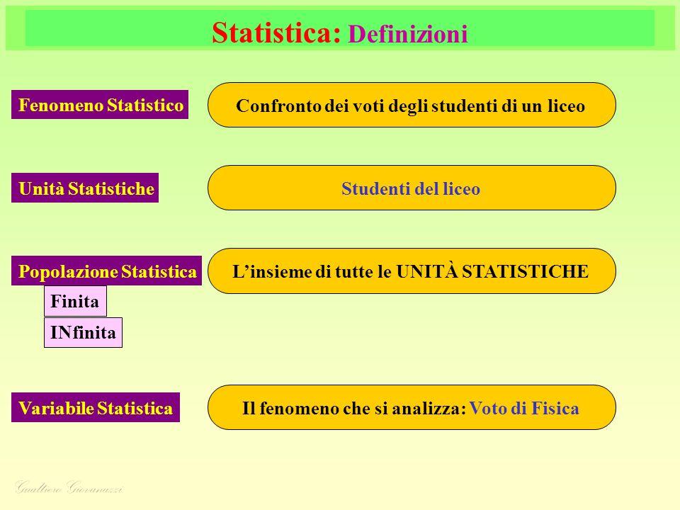 Statistica: Definizioni Fenomeno Statistico Confronto dei voti degli studenti di un liceo Unità Statistiche Studenti del liceo Variabile Statistica Il fenomeno che si analizza: Voto di Fisica Popolazione Statistica Linsieme di tutte le UNITÀ STATISTICHE Finita INfinita