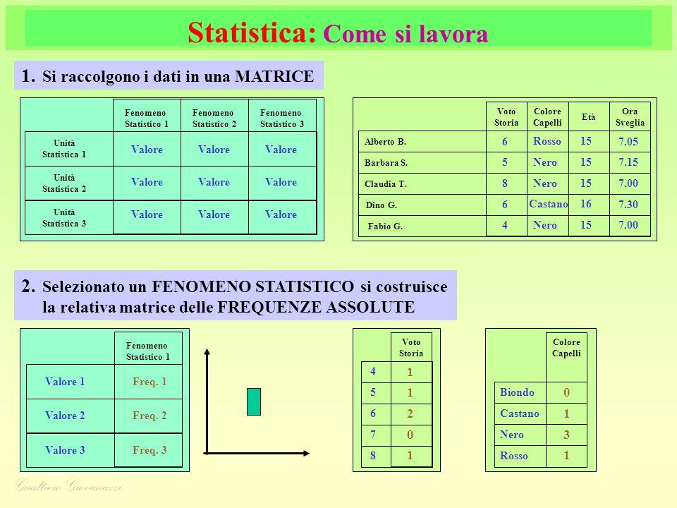 Statistica: Come si lavora 1.