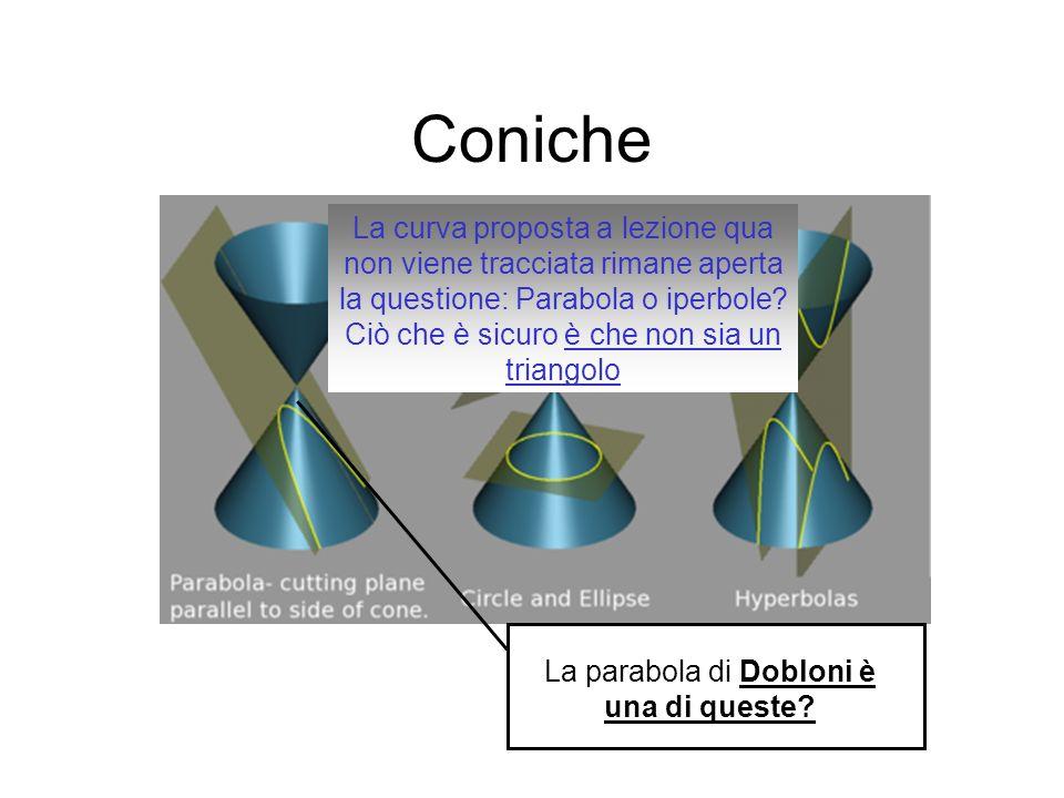 Coniche La parabola di Dobloni è una di queste? La curva proposta a lezione qua non viene tracciata rimane aperta la questione: Parabola o iperbole? C