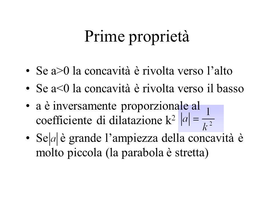 Prime proprietà Se a>0 la concavità è rivolta verso lalto Se a<0 la concavità è rivolta verso il basso a è inversamente proporzionale al coefficiente