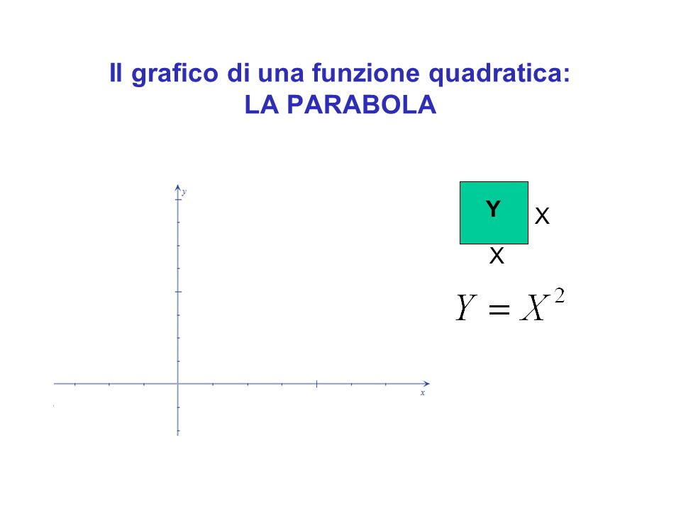 Il grafico di una funzione quadratica: LA PARABOLA X X Y