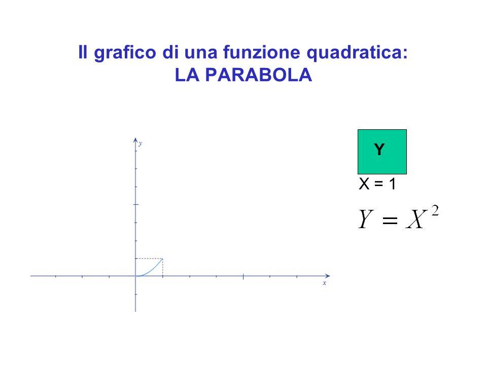 Il grafico di una funzione quadratica: LA PARABOLA X=2 Y