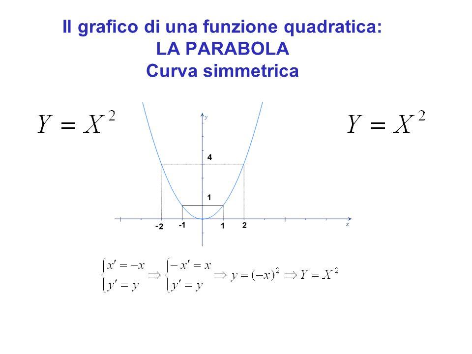LA PARABOLA Curva simmetrica
